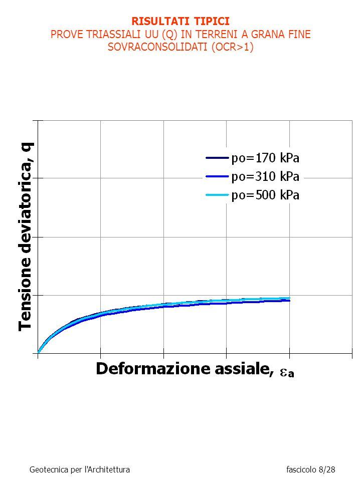 RISULTATI TIPICI PROVE TRIASSIALI UU (Q) IN TERRENI A GRANA FINE SOVRACONSOLIDATI (OCR>1) Geotecnica per l Architettura fascicolo 8/28.