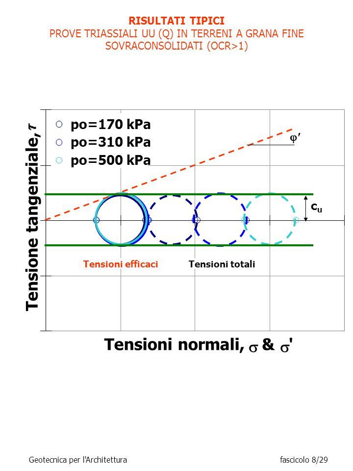 Tensioni normali, s & Tensione tangenziale, po=170 kPa po=310 kPa