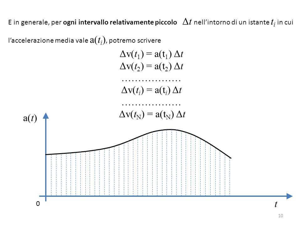 Δv(t1) = a(t1) Δt Δv(t2) = a(t2) Δt ……………… Δv(ti) = a(ti) Δt