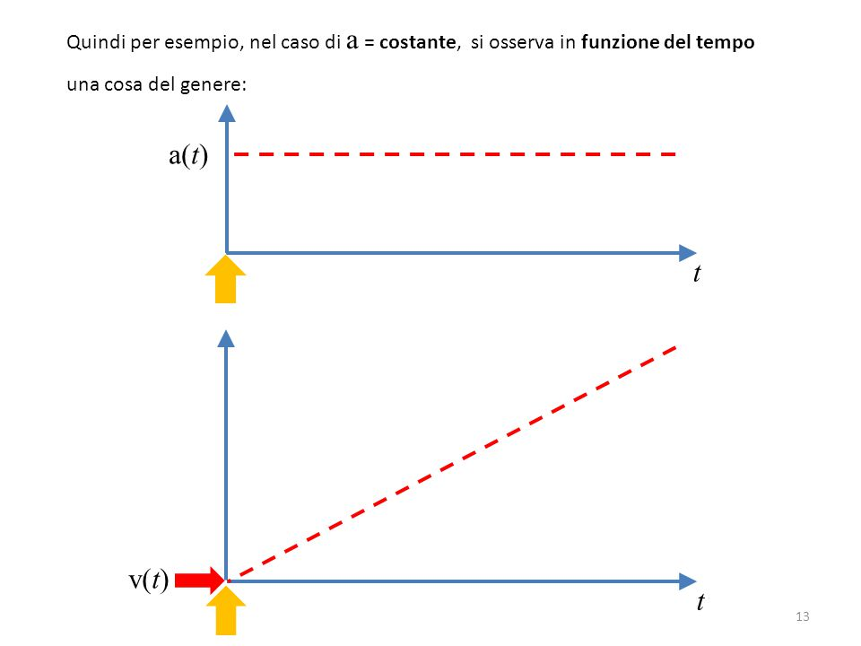Quindi per esempio, nel caso di a = costante, si osserva in funzione del tempo