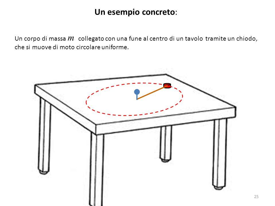 Un esempio concreto: Un corpo di massa m collegato con una fune al centro di un tavolo tramite un chiodo,