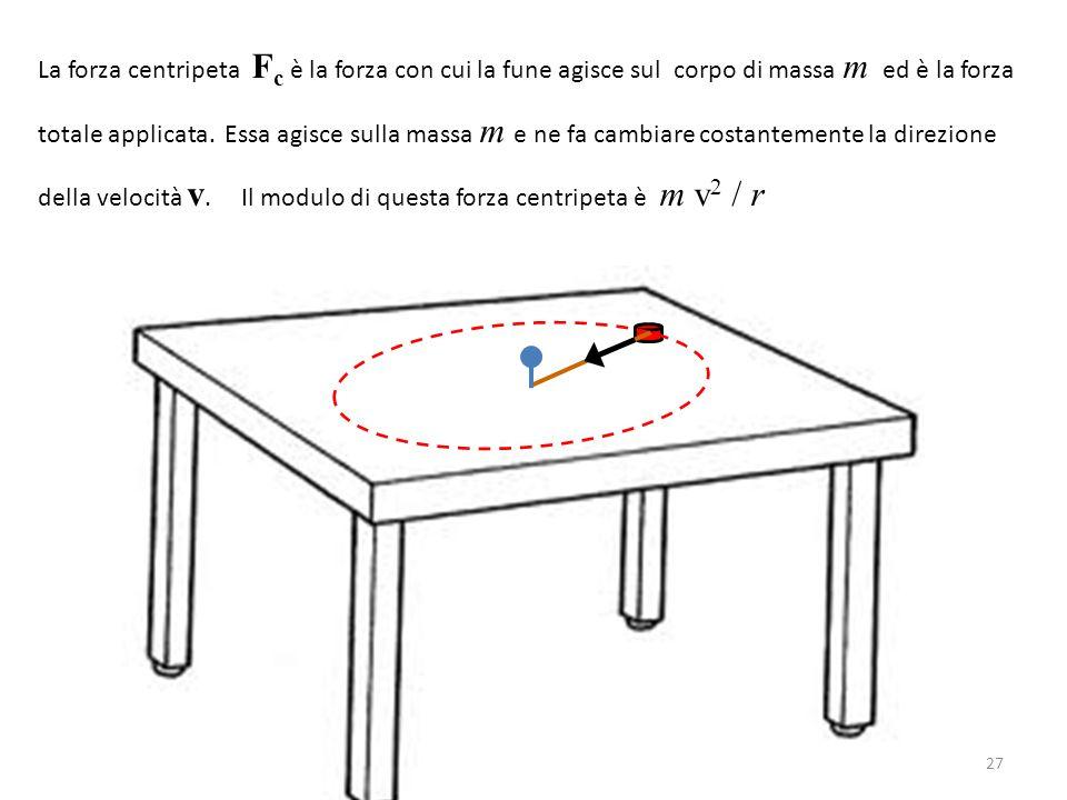 La forza centripeta Fc è la forza con cui la fune agisce sul corpo di massa m ed è la forza