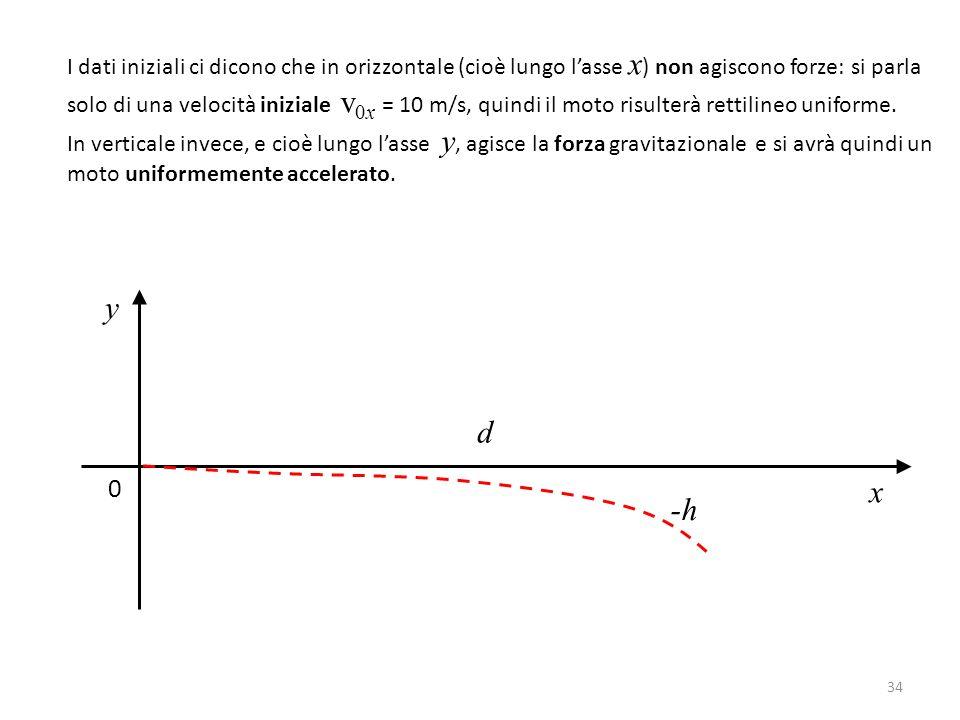 I dati iniziali ci dicono che in orizzontale (cioè lungo l'asse x) non agiscono forze: si parla