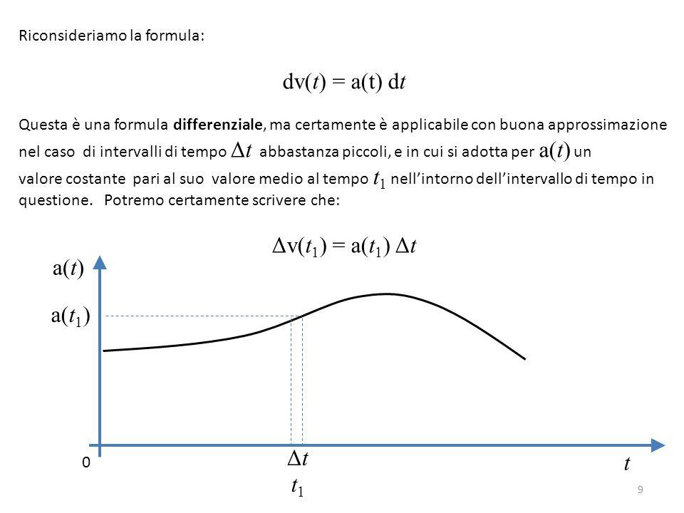dv(t) = a(t) dt Δv(t1) = a(t1) Δt a(t) a(t1) Δt t t1