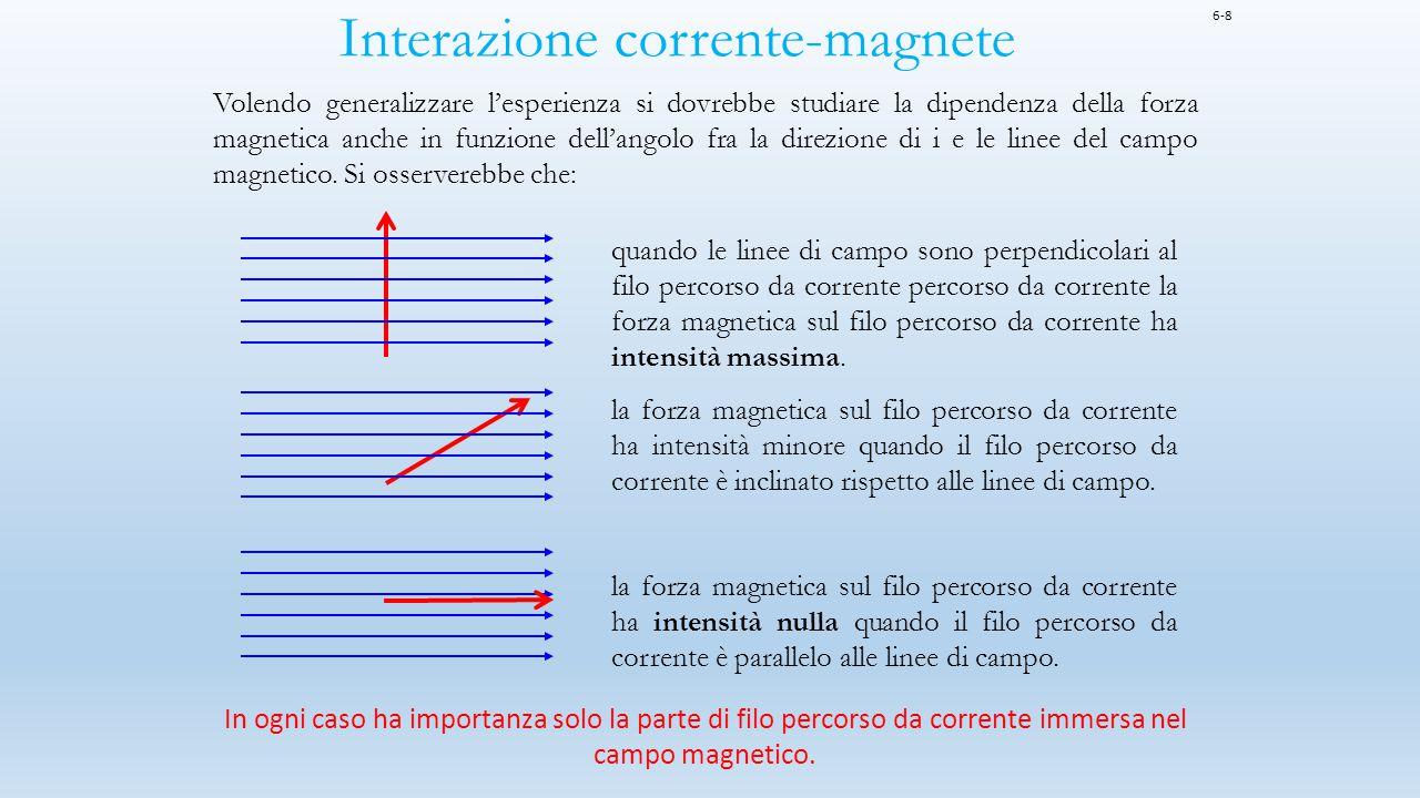 Interazione corrente-magnete