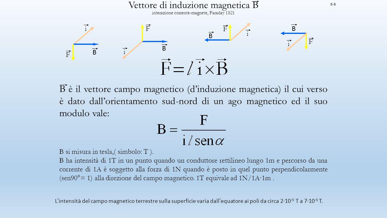 Vettore di induzione magnetica B