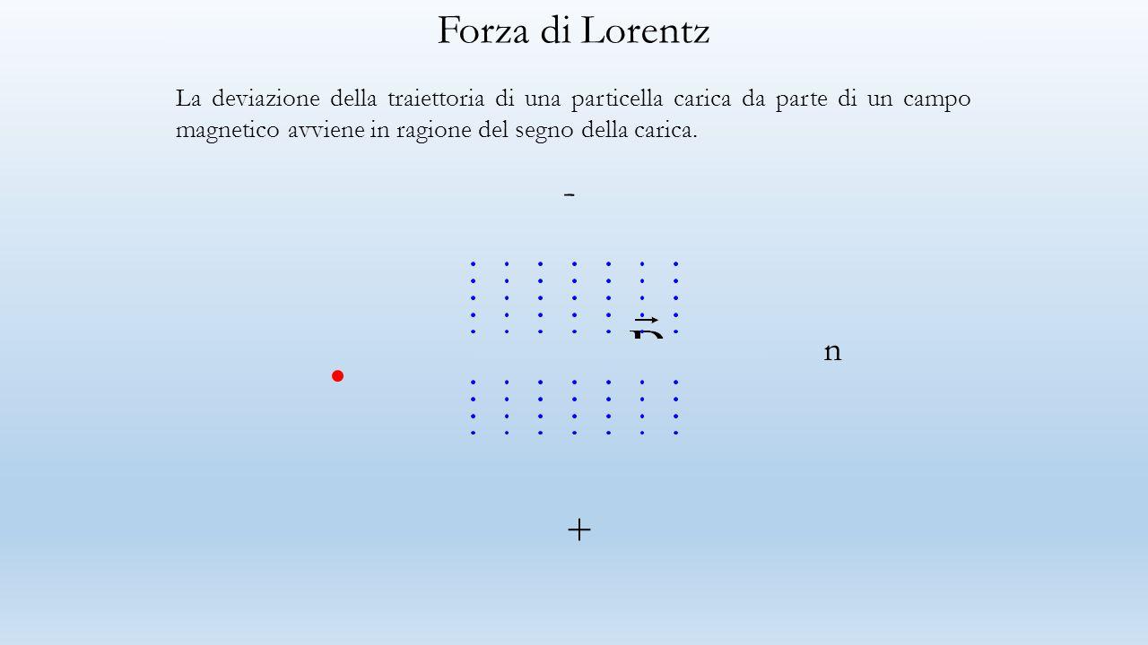 Forza di Lorentz La deviazione della traiettoria di una particella carica da parte di un campo magnetico avviene in ragione del segno della carica.