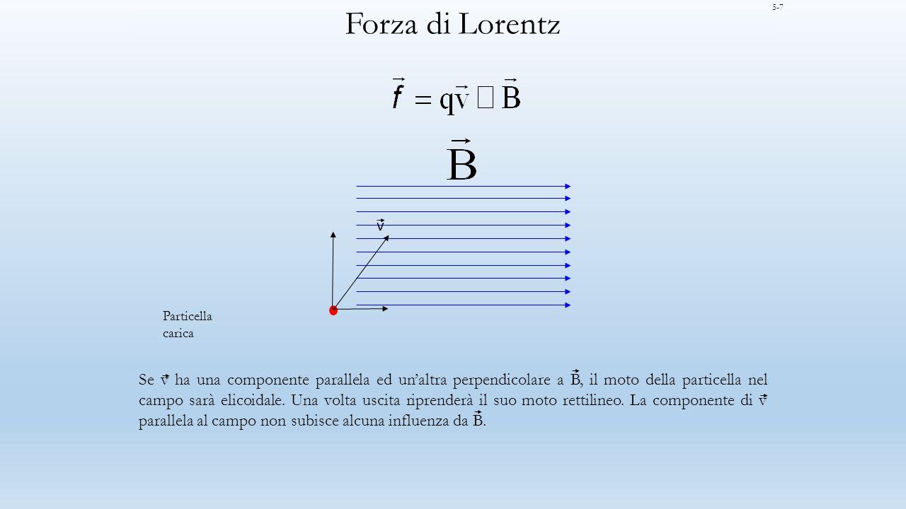 Forza di Lorentz 5-7. v. Particella. carica.