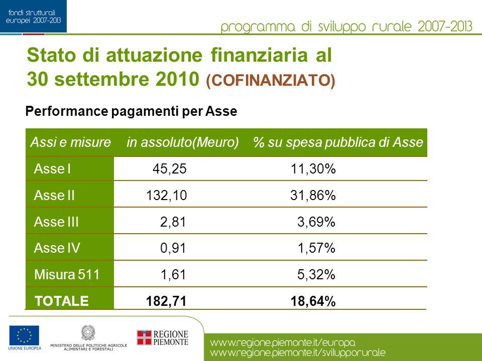Stato di attuazione finanziaria al 30 settembre 2010 (COFINANZIATO)