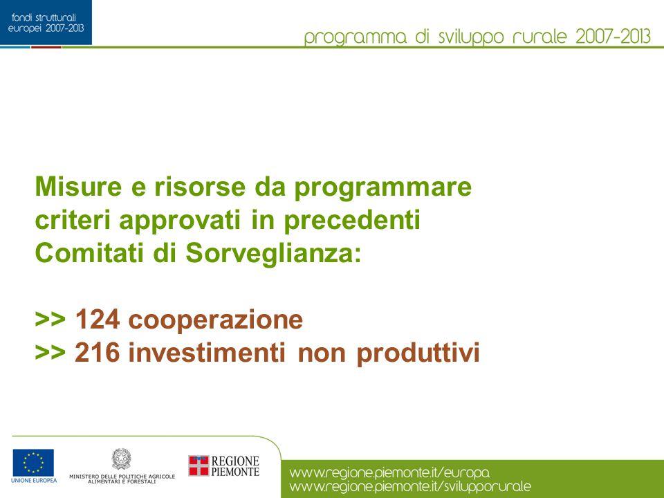 Misure e risorse da programmare criteri approvati in precedenti Comitati di Sorveglianza: >> 124 cooperazione >> 216 investimenti non produttivi