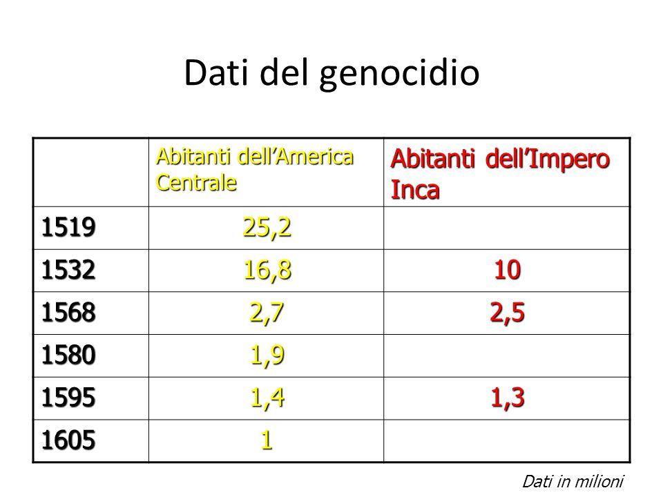 Dati del genocidio Abitanti dell'Impero Inca 1519 25,2 1532 16,8 10