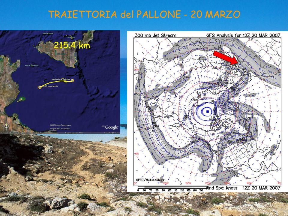 TRAIETTORIA del PALLONE - 20 MARZO