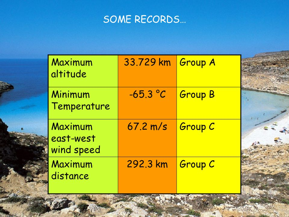 SOME RECORDS… Maximum altitude. 33.729 km. Group A. Minimum Temperature. -65.3 °C. Group B. Maximum east-west wind speed.