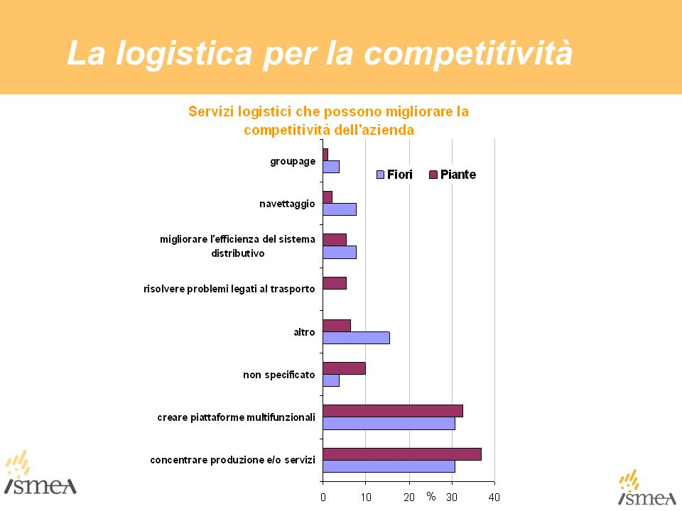 La logistica per la competitività