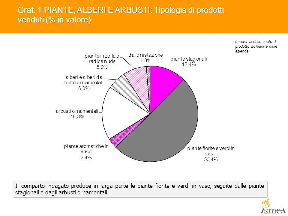 Graf. 1 PIANTE, ALBERI E ARBUSTI: Tipologia di prodotti venduti (% in valore)