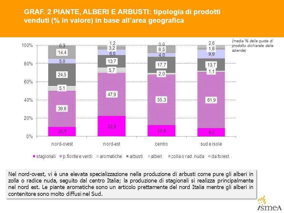 GRAF. 2 PIANTE, ALBERI E ARBUSTI: tipologia di prodotti venduti (% in valore) in base all'area geografica