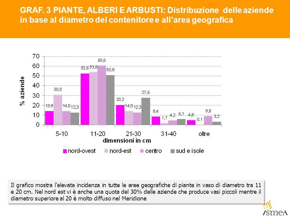 GRAF. 3 PIANTE, ALBERI E ARBUSTI: Distribuzione delle aziende in base al diametro del contenitore e all'area geografica