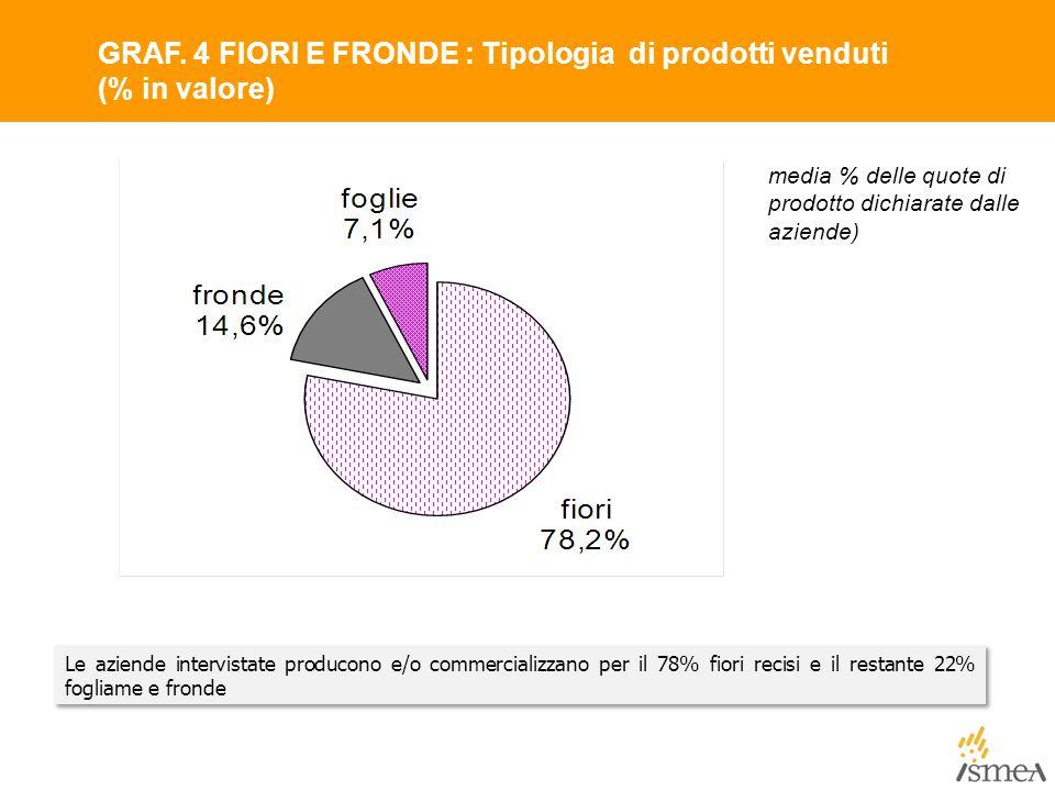 GRAF. 4 FIORI E FRONDE : Tipologia di prodotti venduti (% in valore)