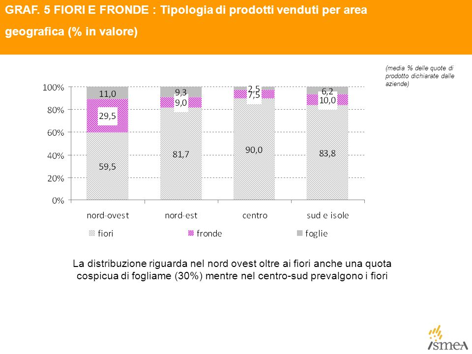 GRAF. 5 FIORI E FRONDE : Tipologia di prodotti venduti per area