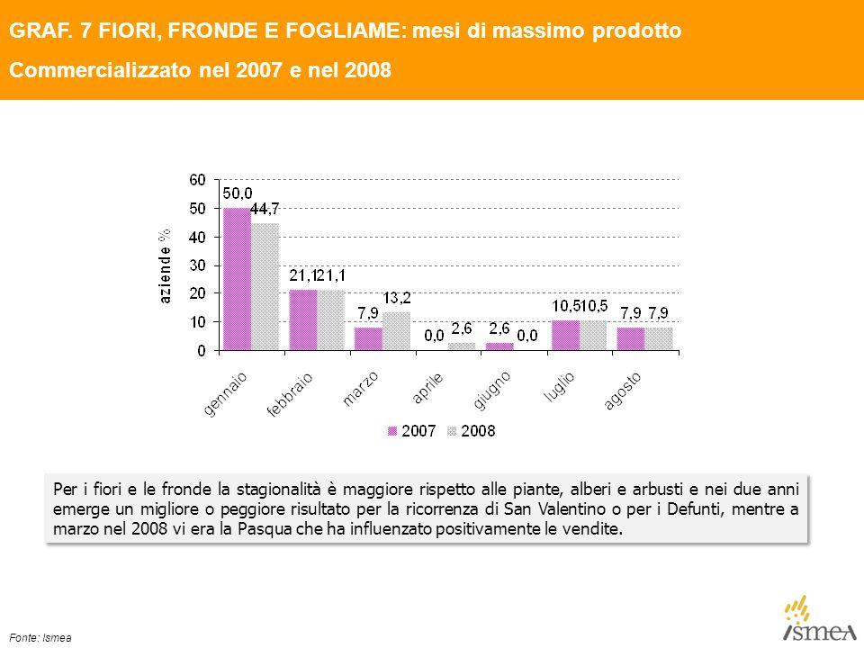 GRAF. 7 FIORI, FRONDE E FOGLIAME: mesi di massimo prodotto