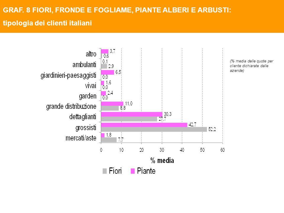 GRAF. 8 FIORI, FRONDE E FOGLIAME, PIANTE ALBERI E ARBUSTI: