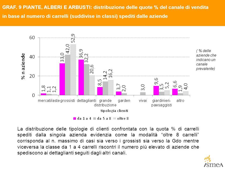 GRAF. 9 PIANTE, ALBERI E ARBUSTI: distribuzione delle quote % del canale di vendita