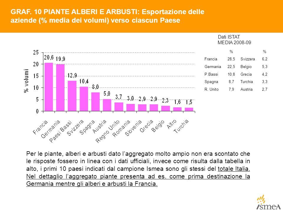 GRAF. 10 PIANTE ALBERI E ARBUSTI: Esportazione delle aziende (% media dei volumi) verso ciascun Paese