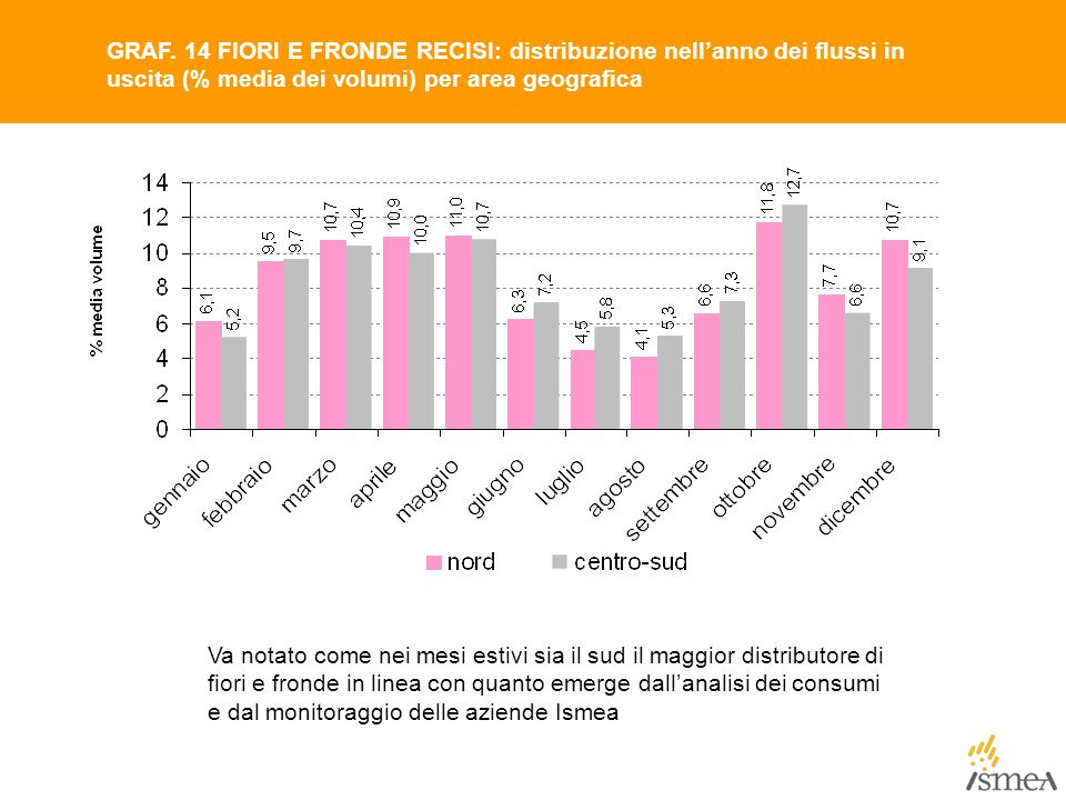 GRAF. 14 FIORI E FRONDE RECISI: distribuzione nell'anno dei flussi in uscita (% media dei volumi) per area geografica