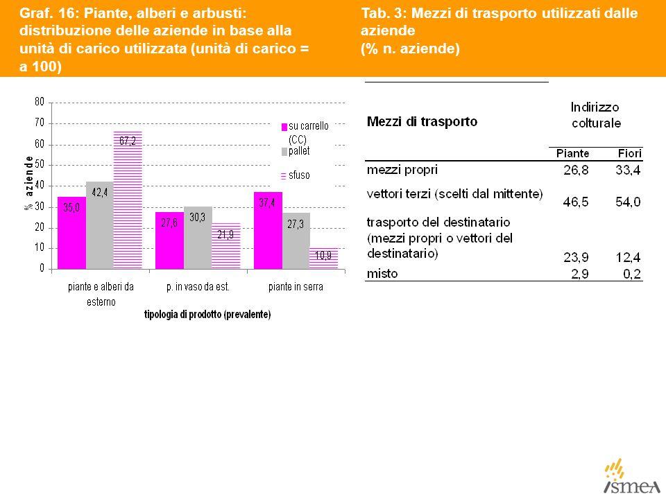 Graf. 16: Piante, alberi e arbusti: distribuzione delle aziende in base alla unità di carico utilizzata (unità di carico = a 100)