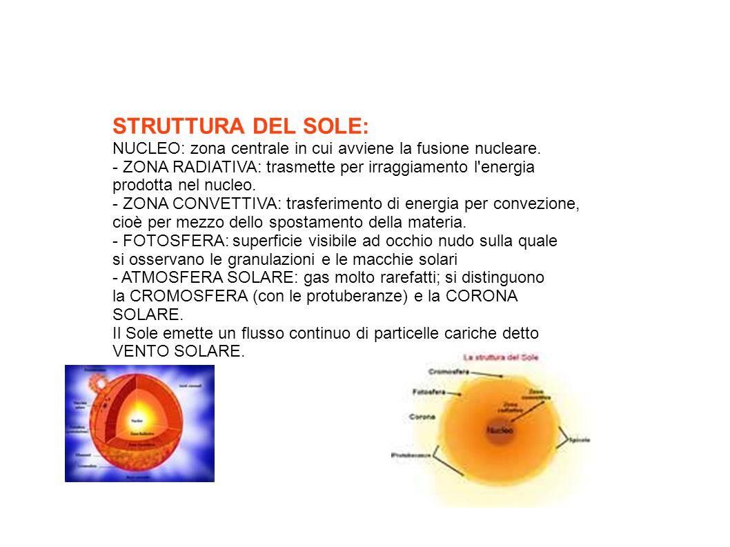 STRUTTURA DEL SOLE: NUCLEO: zona centrale in cui avviene la fusione nucleare. - ZONA RADIATIVA: trasmette per irraggiamento l energia.