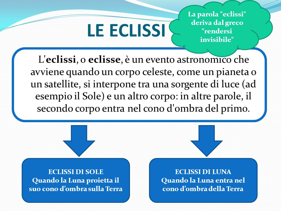 La parola eclissi deriva dal greco rendersi invisibile