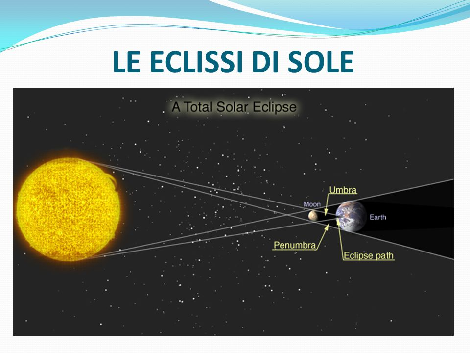 LE ECLISSI DI SOLE