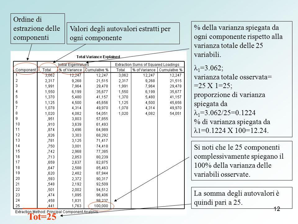 Tot=25 Ordine di estrazione delle componenti