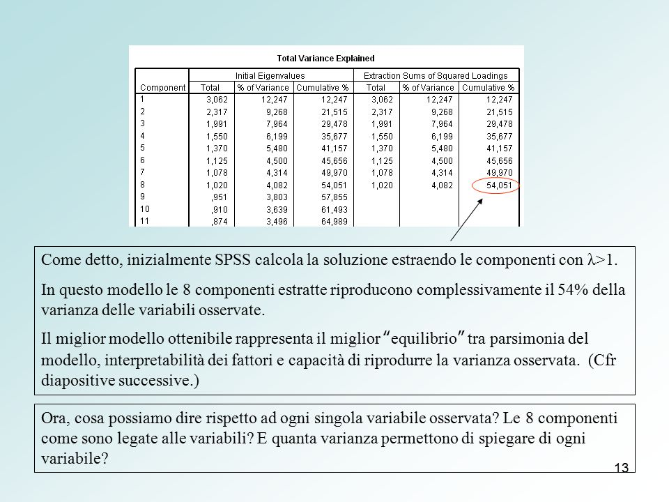 Come detto, inizialmente SPSS calcola la soluzione estraendo le componenti con λ>1.