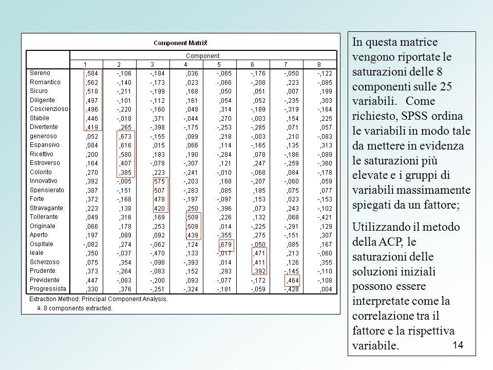 In questa matrice vengono riportate le saturazioni delle 8 componenti sulle 25 variabili. Come richiesto, SPSS ordina le variabili in modo tale da mettere in evidenza le saturazioni più elevate e i gruppi di variabili massimamente spiegati da un fattore;
