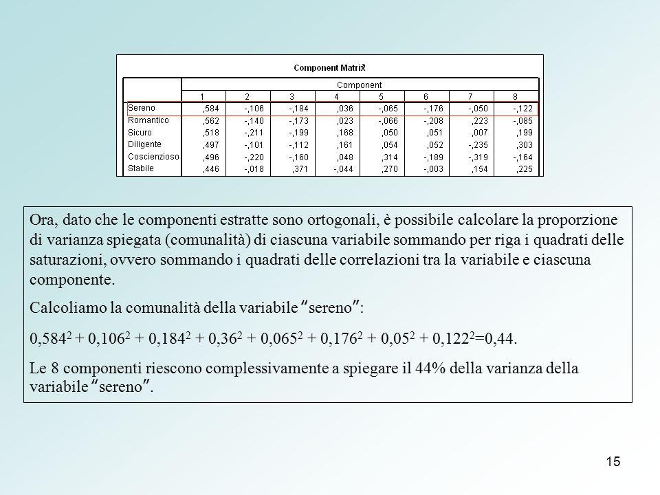Ora, dato che le componenti estratte sono ortogonali, è possibile calcolare la proporzione di varianza spiegata (comunalità) di ciascuna variabile sommando per riga i quadrati delle saturazioni, ovvero sommando i quadrati delle correlazioni tra la variabile e ciascuna componente.