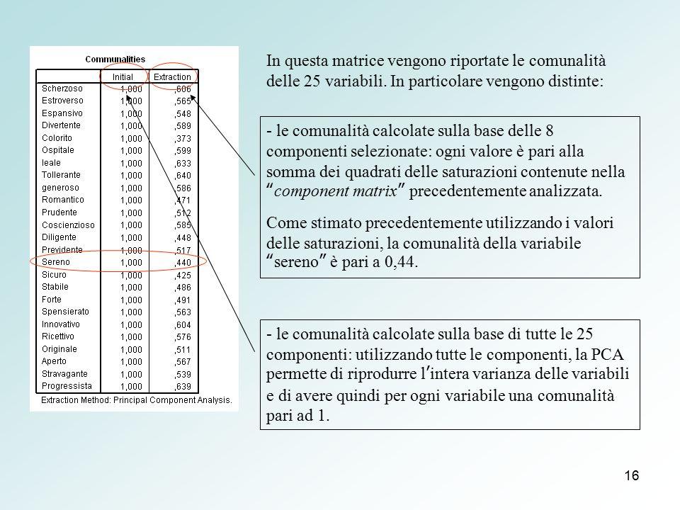 In questa matrice vengono riportate le comunalità delle 25 variabili