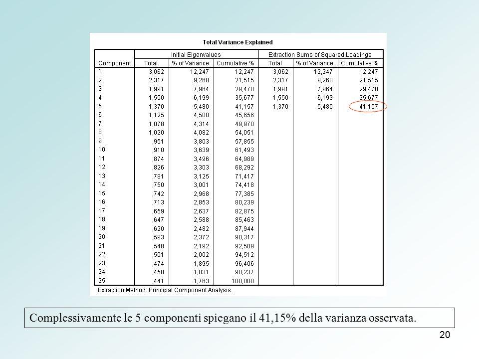 Complessivamente le 5 componenti spiegano il 41,15% della varianza osservata.