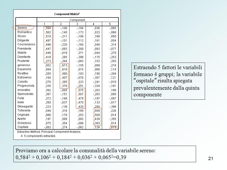 Estraendo 5 fattori le variabili formano 4 gruppi; la variabile ospitale risulta spiegata prevalentemente dalla quinta componente