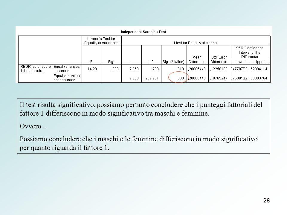 Il test risulta significativo, possiamo pertanto concludere che i punteggi fattoriali del fattore 1 differiscono in modo significativo tra maschi e femmine.