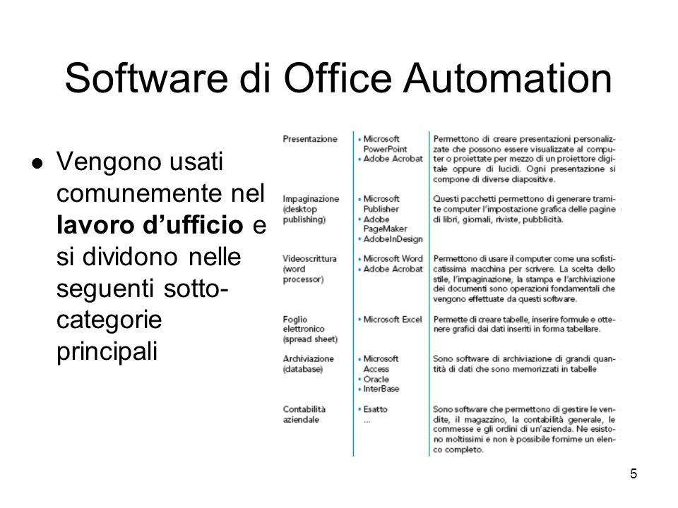 Software di Office Automation