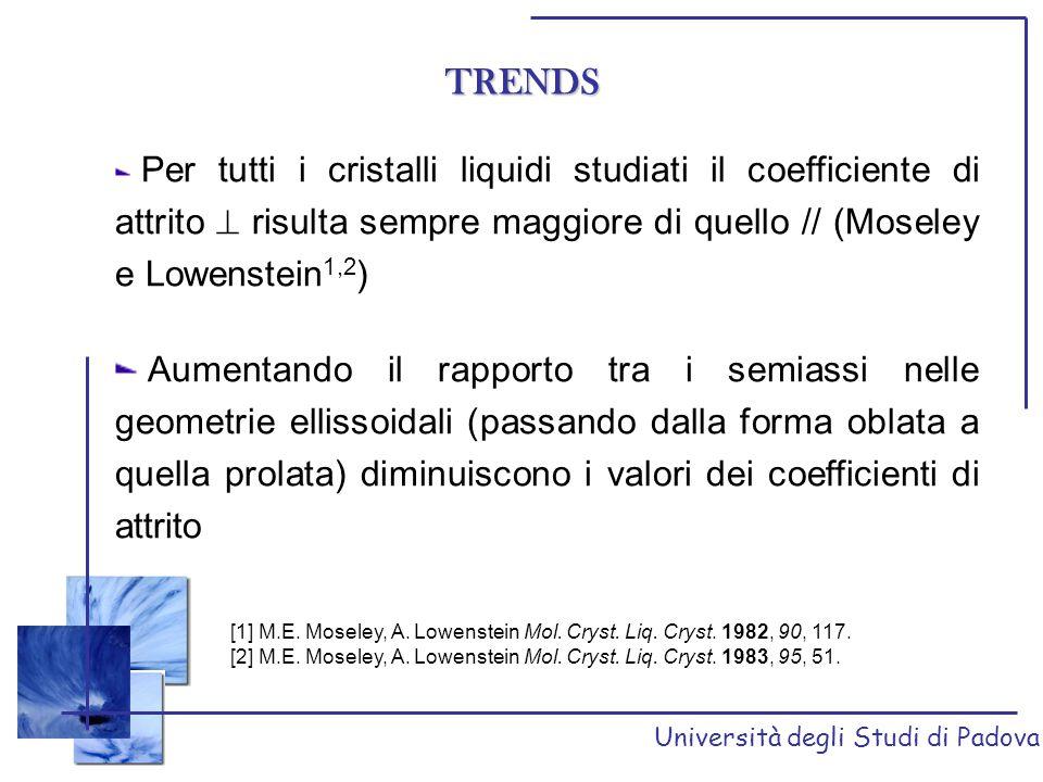 TRENDS Per tutti i cristalli liquidi studiati il coefficiente di attrito  risulta sempre maggiore di quello // (Moseley e Lowenstein1,2)