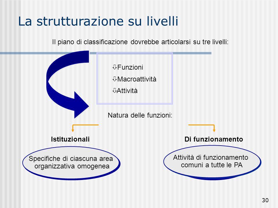 La strutturazione su livelli