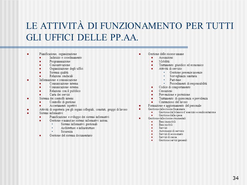 LE ATTIVITÀ DI FUNZIONAMENTO PER TUTTI GLI UFFICI DELLE PP.AA.