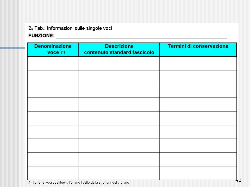 (1) (1) Tutte le voci costituenti l'ultimo livello della struttura del titolario