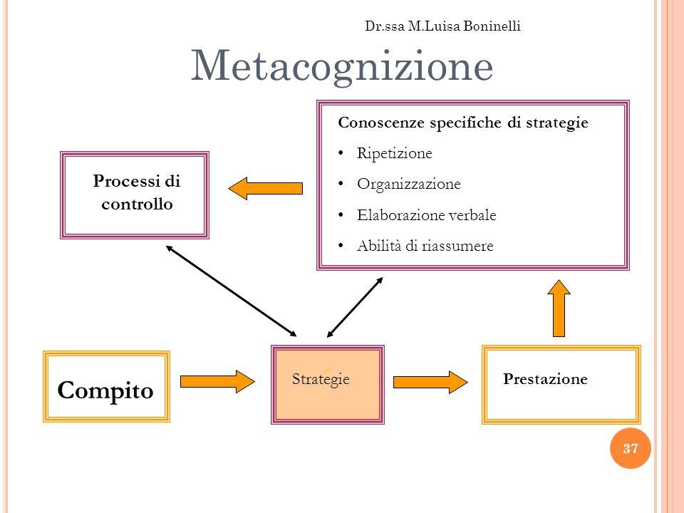 Metacognizione - Compito Processi di controllo