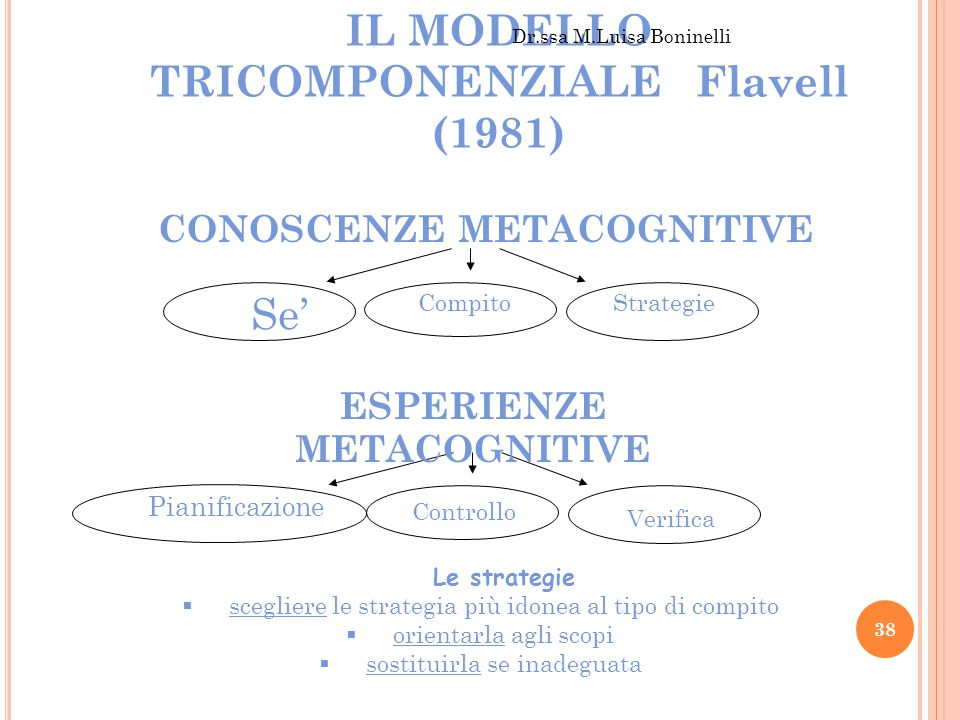CONOSCENZE METACOGNITIVE ESPERIENZE METACOGNITIVE