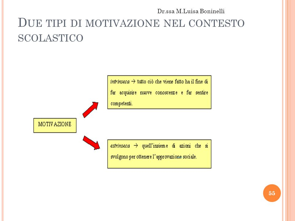 Due tipi di motivazione nel contesto scolastico