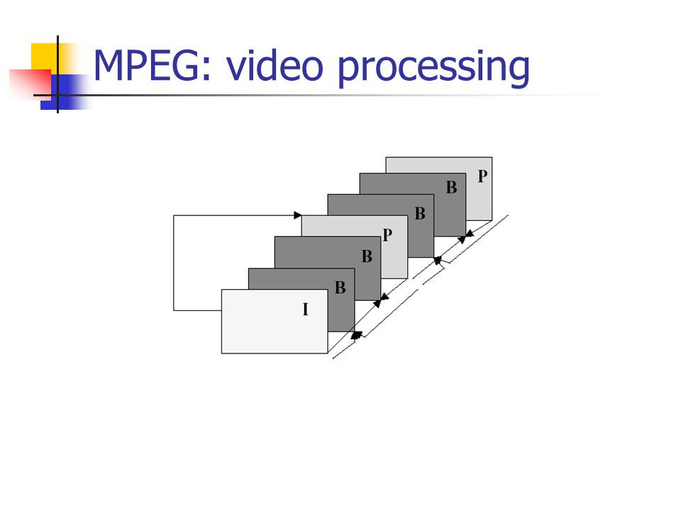 MPEG: video processing