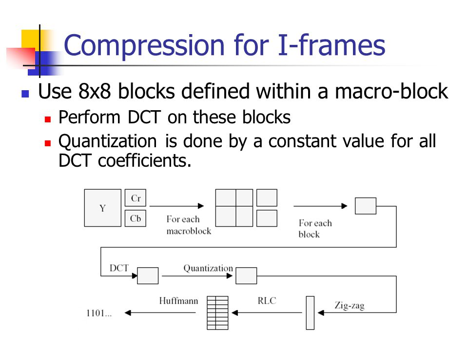 Compression for I-frames